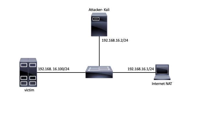 cdci:labs:cdci_lab04-mitm-topology.png
