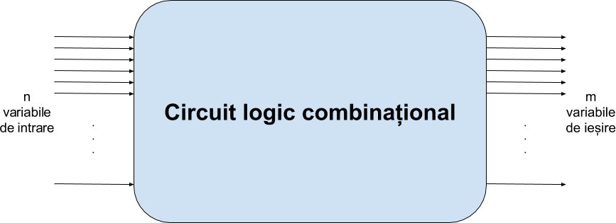 cn1:laboratoare:00:circuit_logic_combinational.png