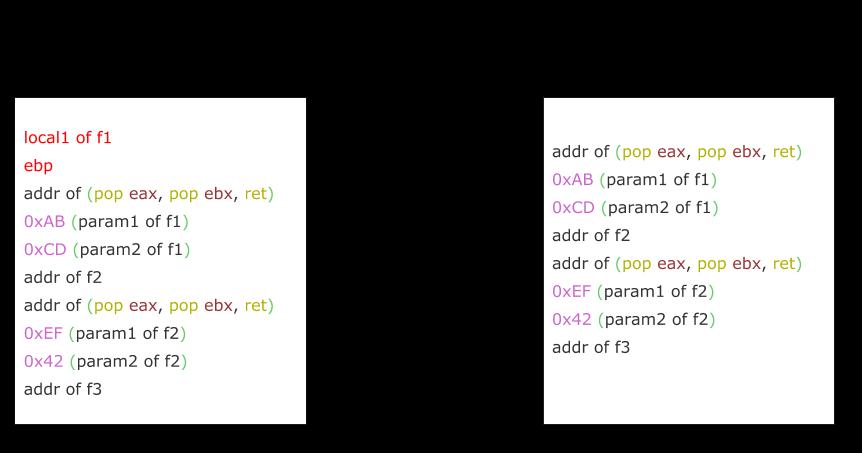 Lab 10 - Return Oriented Programming [CS Open CourseWare]