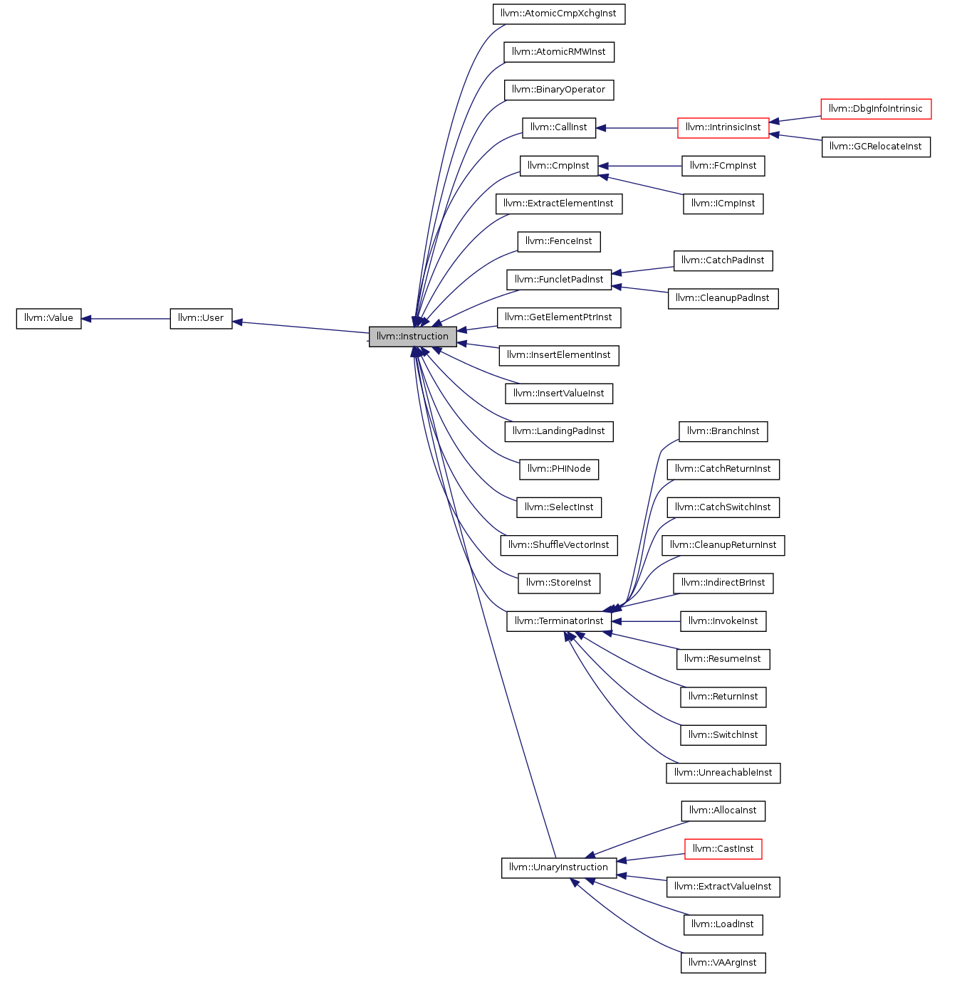 cpl:labs:classllvm_1_1instruction_inherit_graph.png