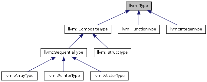 cpl:labs:classllvm_1_1type_inherit_graph.png
