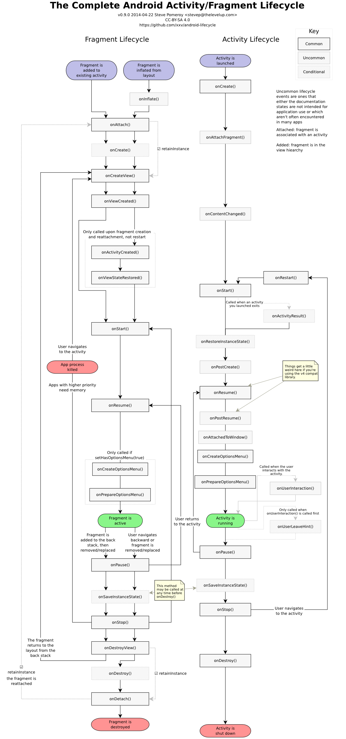 eim:laboratoare:laborator04:complete_android_fragment_lifecycle.png