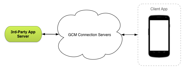 eim:labs:gcm-arch.png
