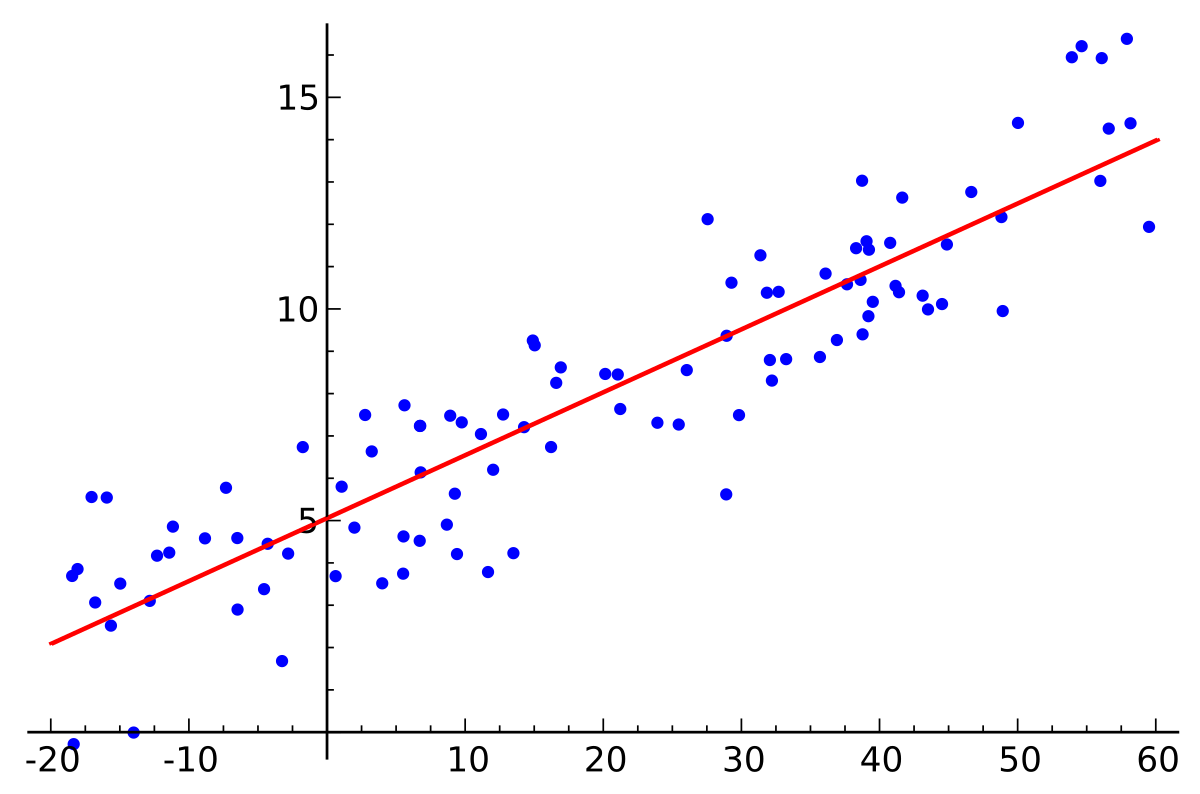 ep:labs:11._linear_regression.png