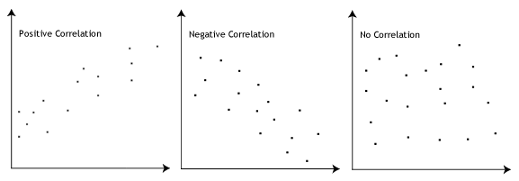 ep:labs:12._correlation_types.png