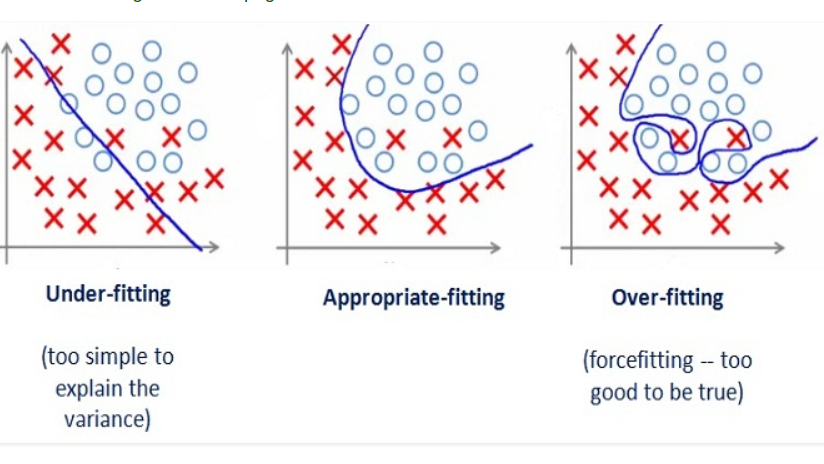 ep:labs:13._underfitting_vs_overfitting.png