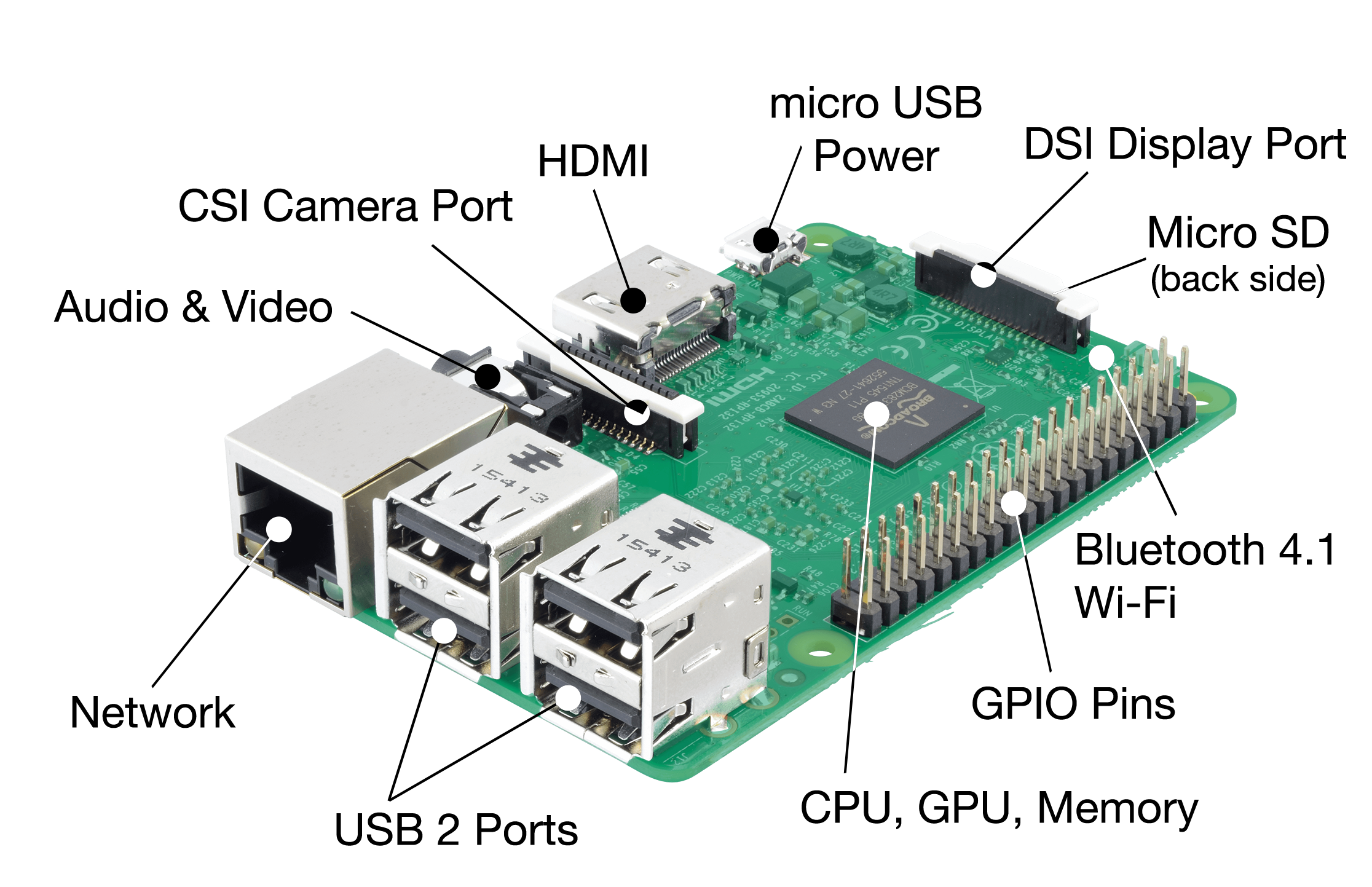 What you need to open the PI in 2018 80