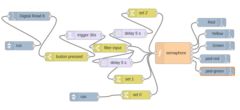 iot:labs:semaphore_button_streams.png
