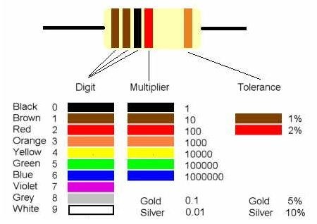 resistor color code table pdf