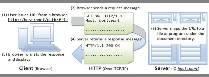 Lecture 5  Web server for IoT [CS Open CourseWare]