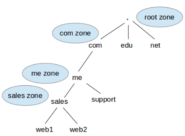 pc:laboratoare:setup-a-basic-recursive-caching-dns-server-and-configure-zones-for-domain.png