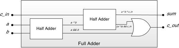 pl:wiki:full-adder-gates.png