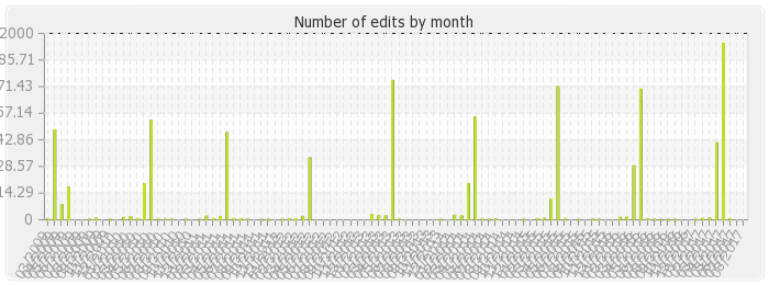 pm:wikistatistics:histocontrib_bymonth.png