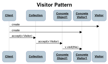 poo-ca-cd:laboratoare:visitor:visitor-flow.png