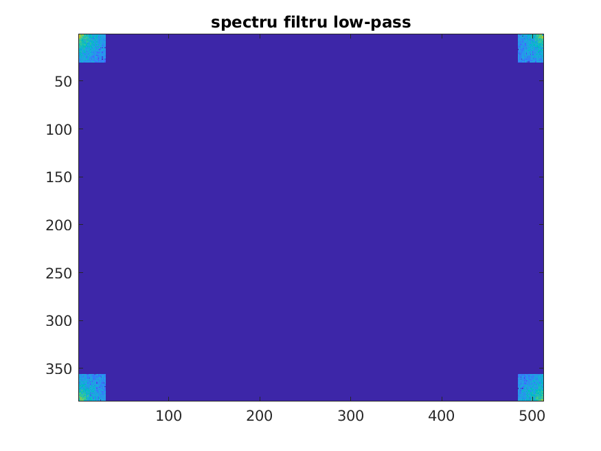 ps:labs:lab07_spectru_filtru_low-pass.png