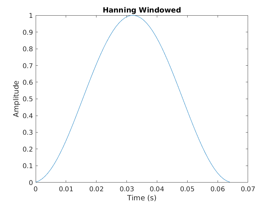 ps:labs:lab08_hanning_window.png