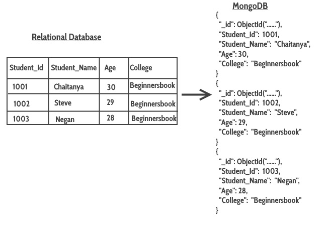pw:laboratoare:format_mapping_relational_database_to_mongodb.jpg