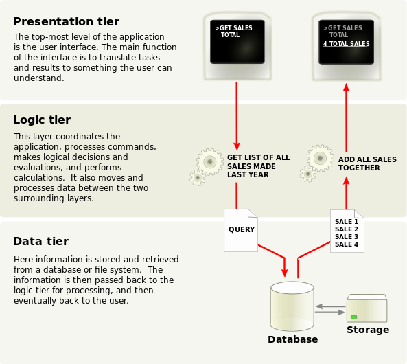 pw:laboratoare:overview_of_a_three-tier_application_vectorversion.png