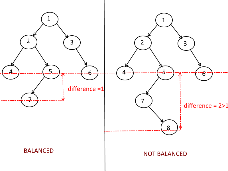 sd-ca:laboratoare:balancedtree-example.png
