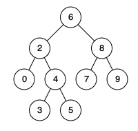 sd-ca:laboratoare:binarysearchtree_improved.png