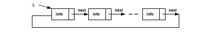 external image lista_circ_simplu.png
