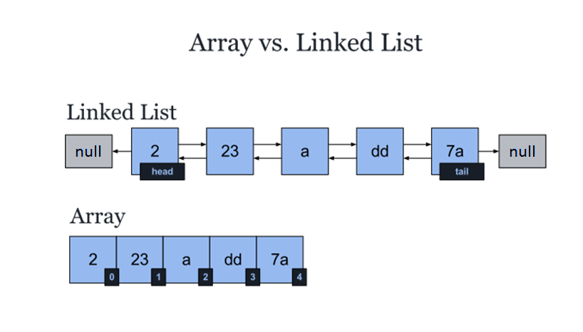 sda-ab:laboratoare:array_vs_list.png