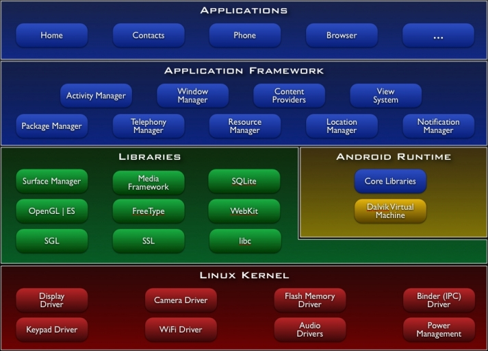si:android:a1:system-architecture.jpg