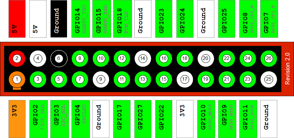 si:lab:2013:raspberry-pi-gpio-layout-revision-2.png