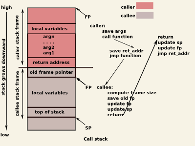 so:laboratoare-2013:call_stack.png