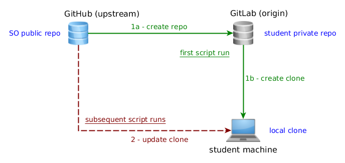 so:teme:so_gitlab_script_workflow.png