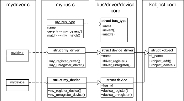 so2:laboratoare:laboratoare-plug_and_play-linux_device_model_structures.png