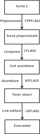 uso:laboratoare:compiling_workflow.png