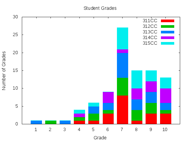 uso:laboratoare:student-grades-by-group.png