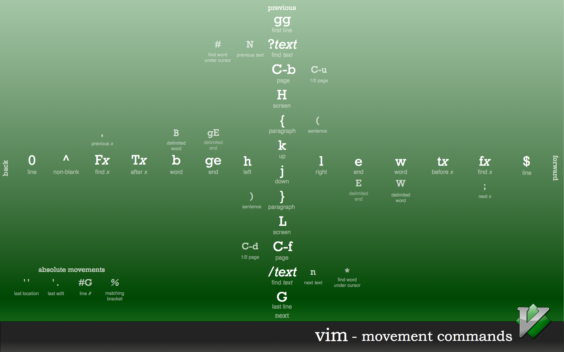 uso:resurse:vim-shortcuts.png